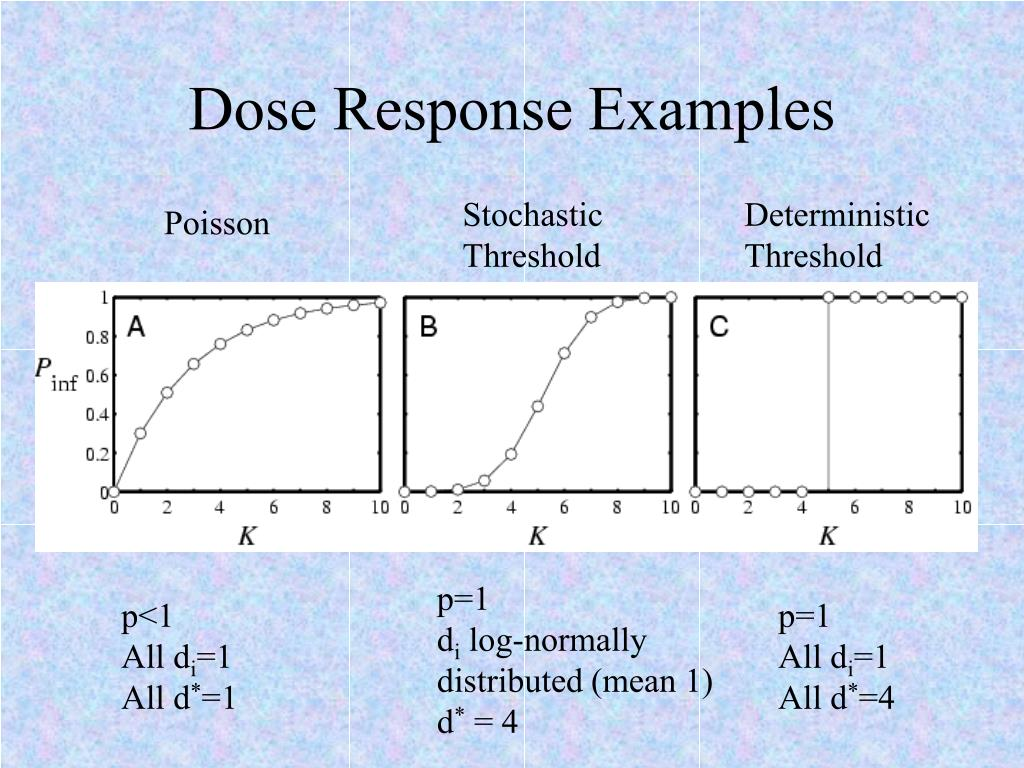 Dose Response Examples