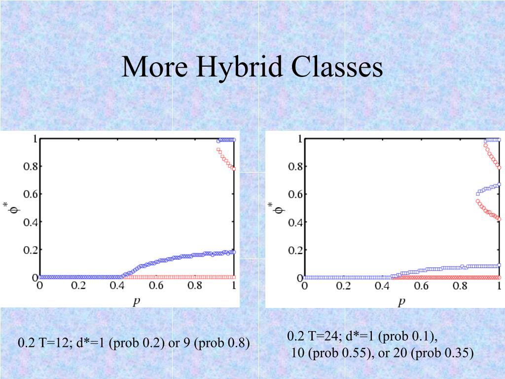 More Hybrid Classes