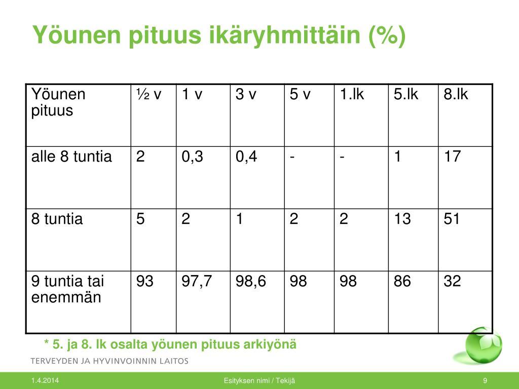 Yöunen pituus ikäryhmittäin (%)