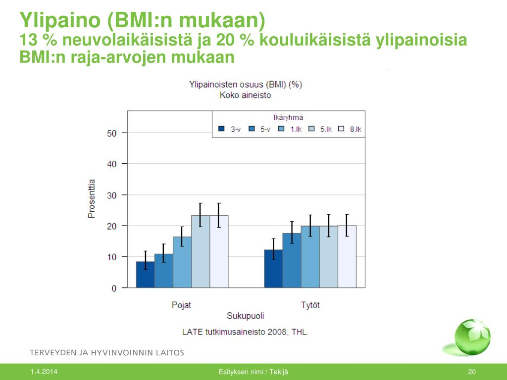 Ylipaino (BMI:n mukaan)