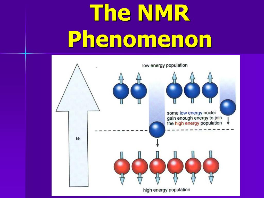 The NMR Phenomenon