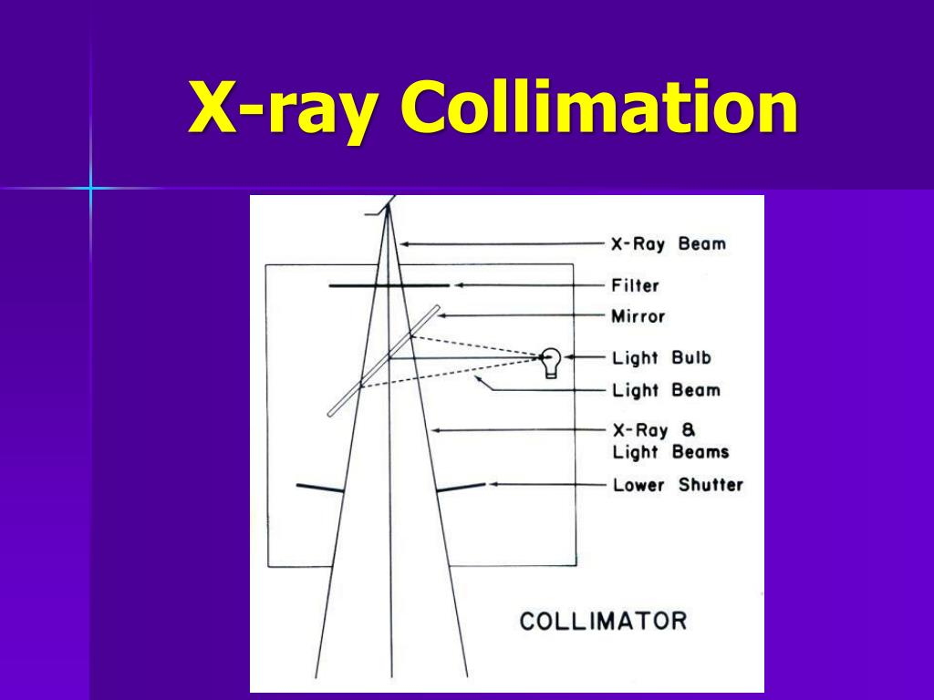 X-ray Collimation