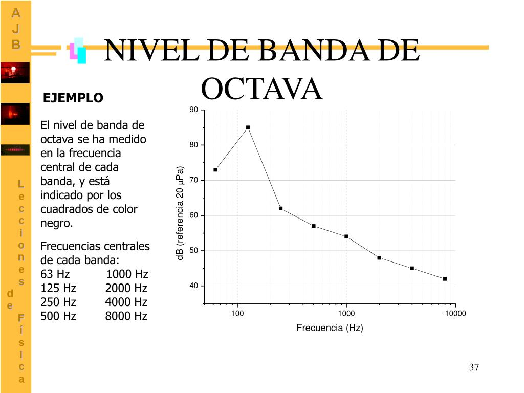 NIVEL DE BANDA DE OCTAVA