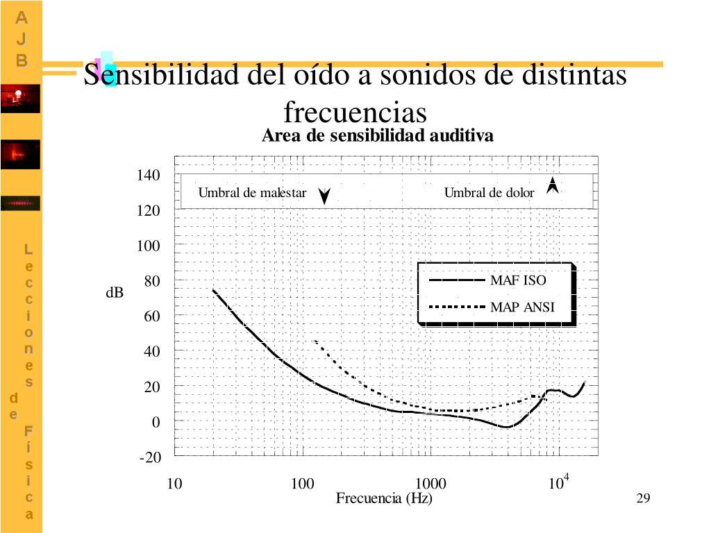 Sensibilidad del oído a sonidos de distintas frecuencias