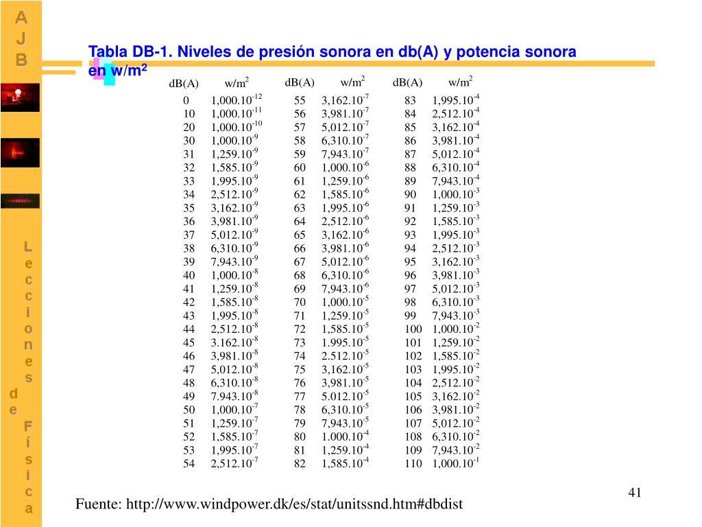 Tabla DB-1. Niveles de presión sonora en db(A) y potencia sonora en w/m