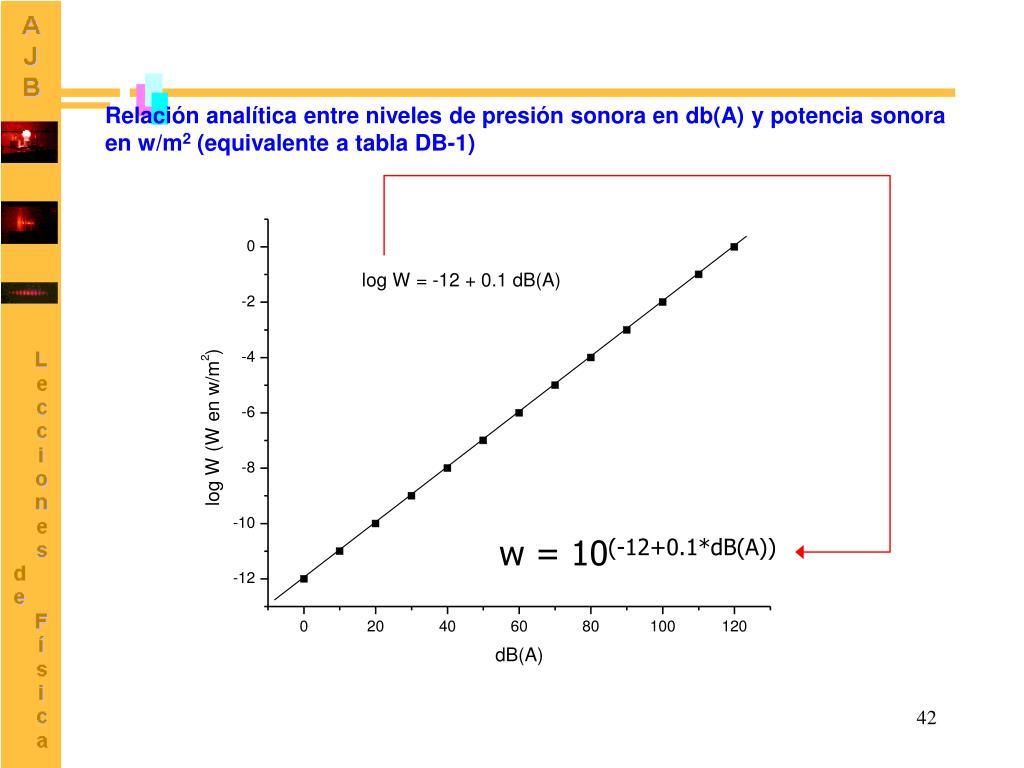 Relación analítica entre niveles de presión sonora en db(A) y potencia sonora en w/m
