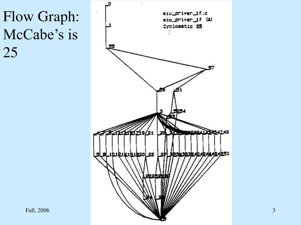 Flow Graph: