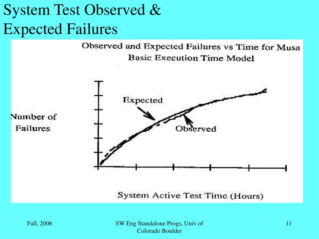 System Test Observed & Expected Failures