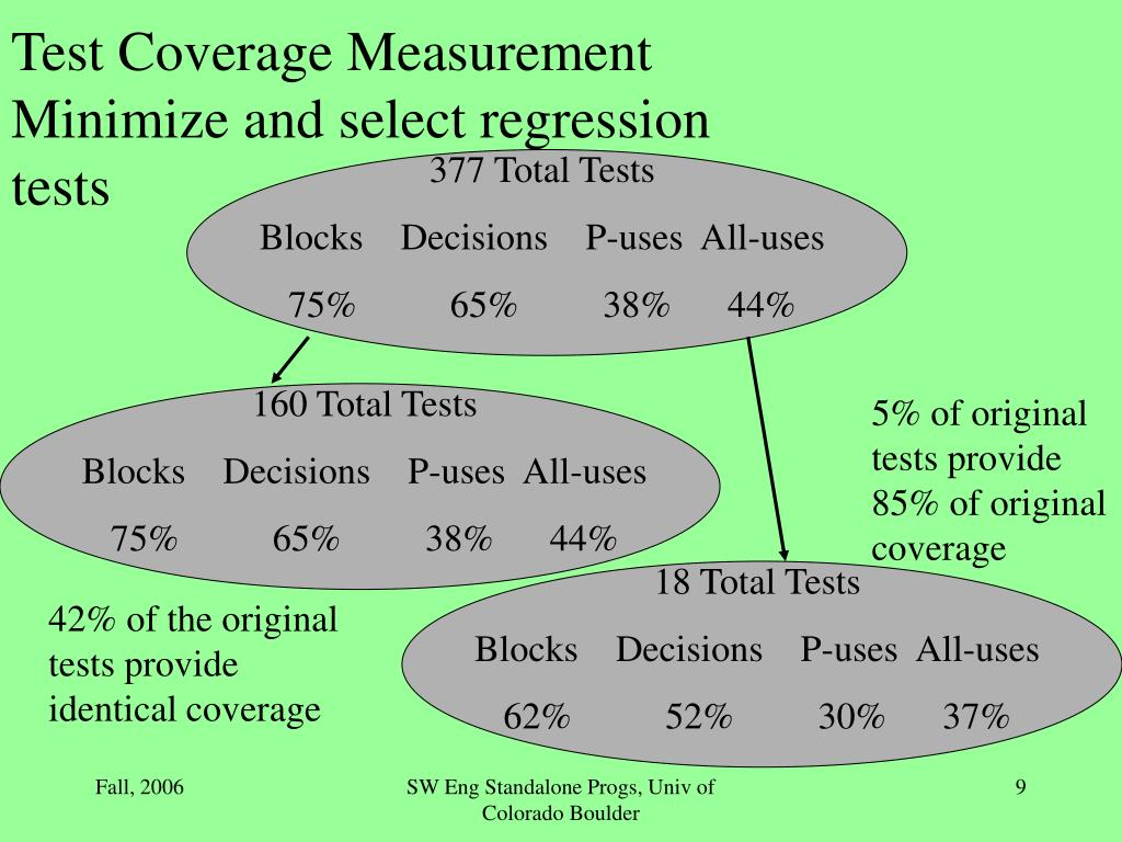 Test Coverage Measurement