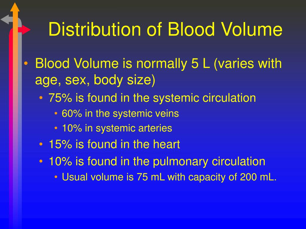 Distribution of Blood Volume