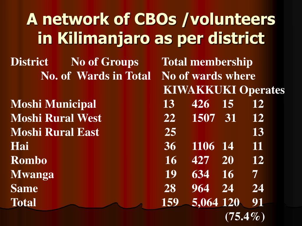 A network of CBOs /volunteers in Kilimanjaro as per district