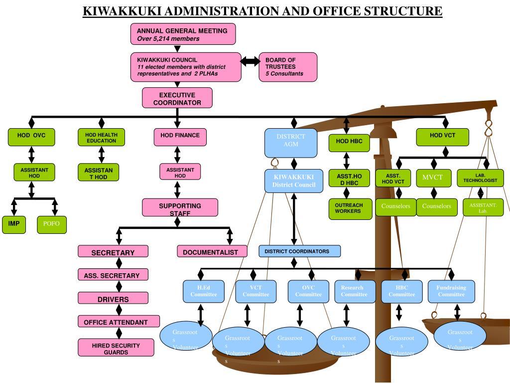 KIWAKKUKI ADMINISTRATION AND OFFICE STRUCTURE