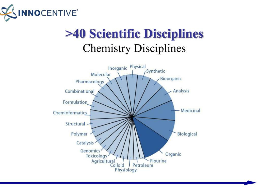 >40 Scientific Disciplines