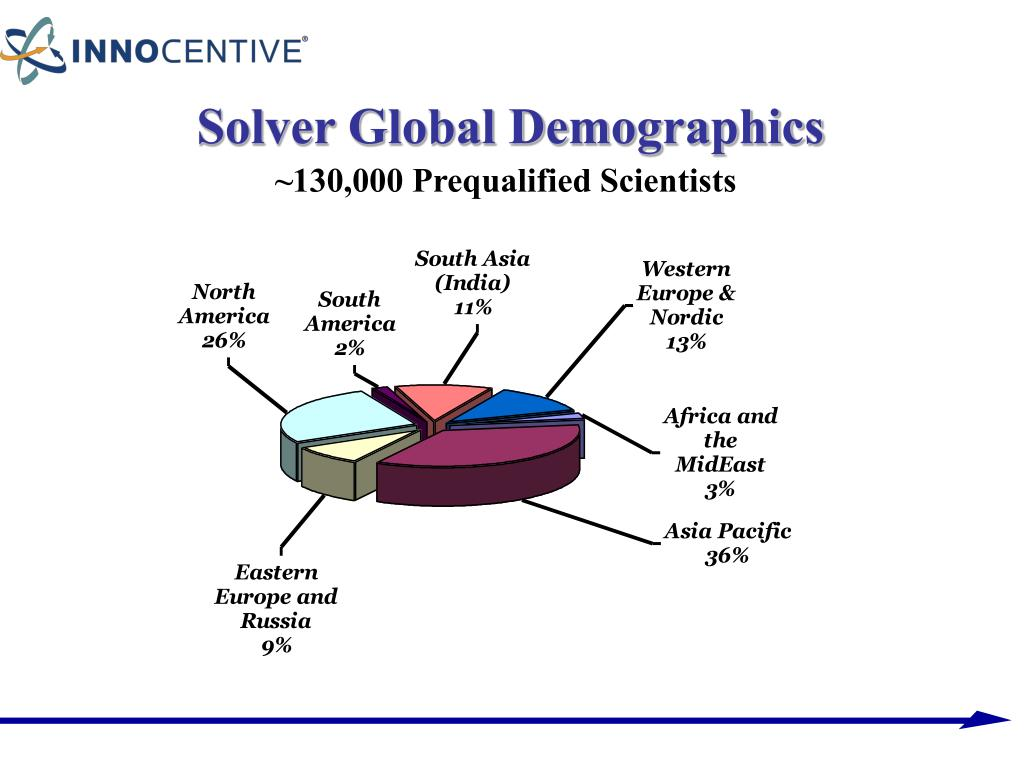 Solver Global Demographics