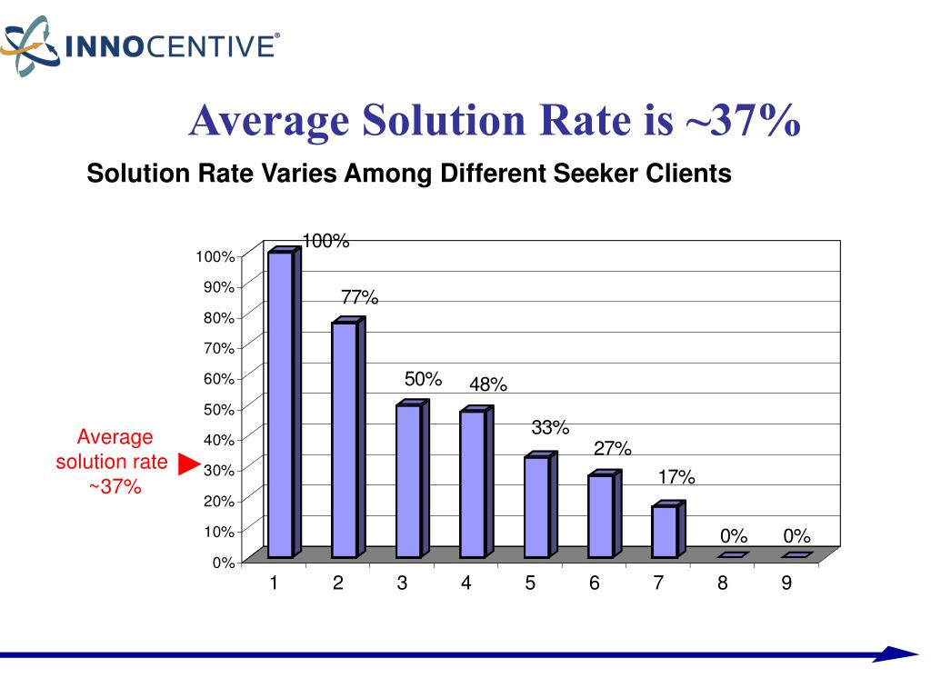Average Solution Rate is ~37%