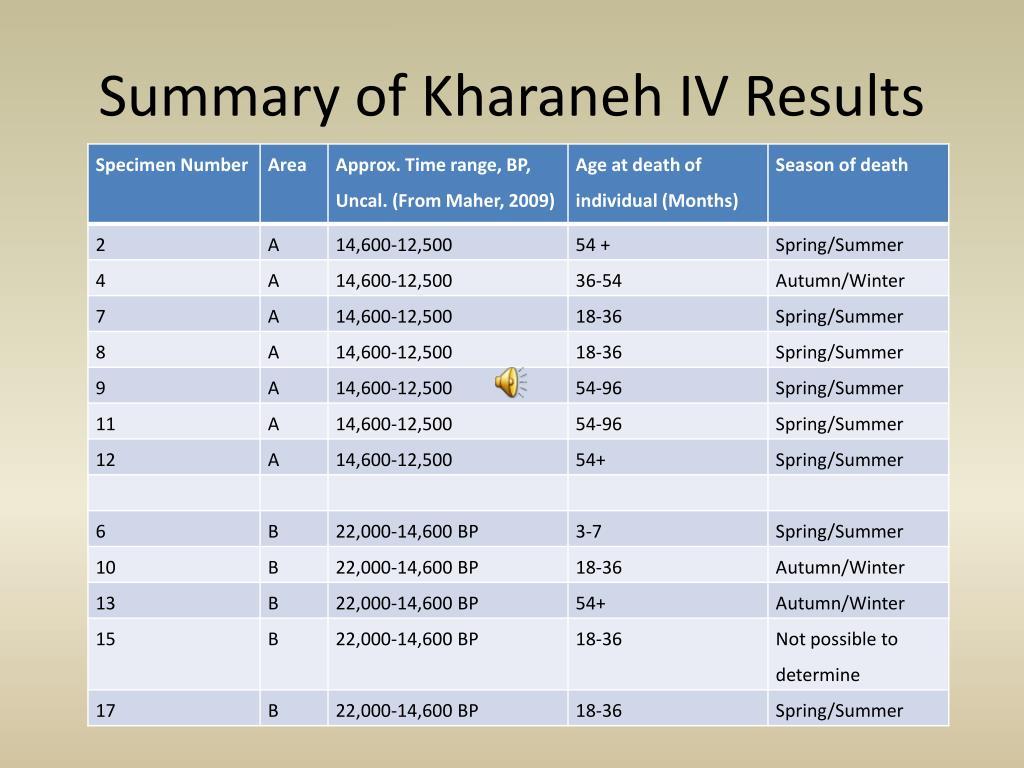 Summary of Kharaneh IV Results