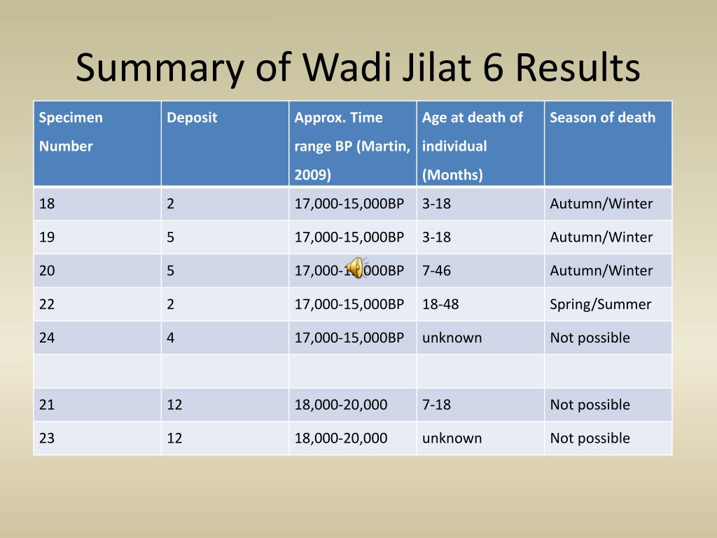 Summary of Wadi Jilat 6 Results