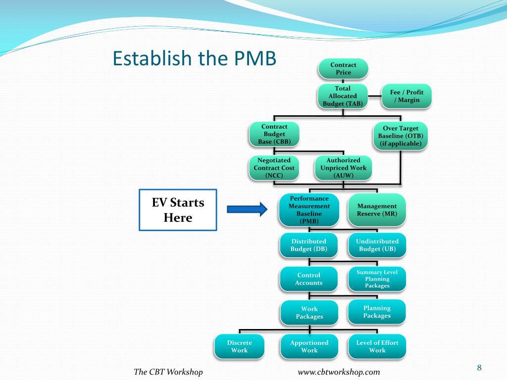 Establish the PMB