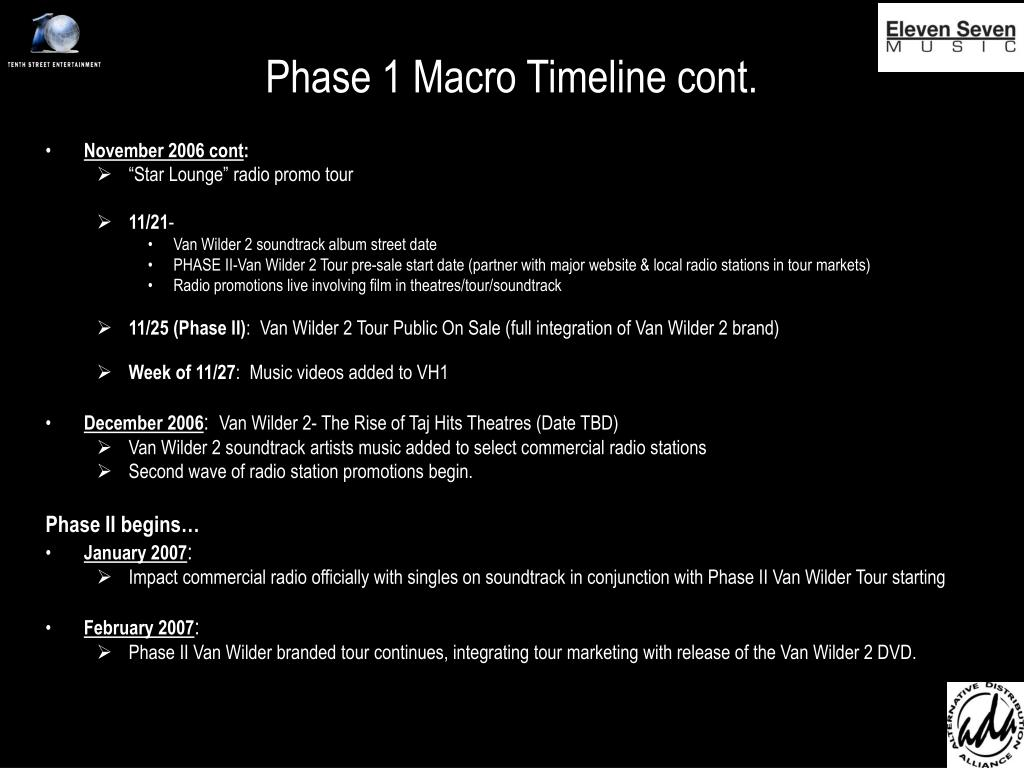 Phase 1 Macro Timeline cont.