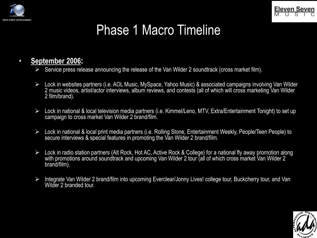 Phase 1 Macro Timeline