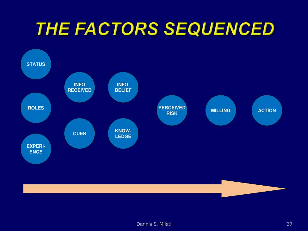 THE FACTORS SEQUENCED