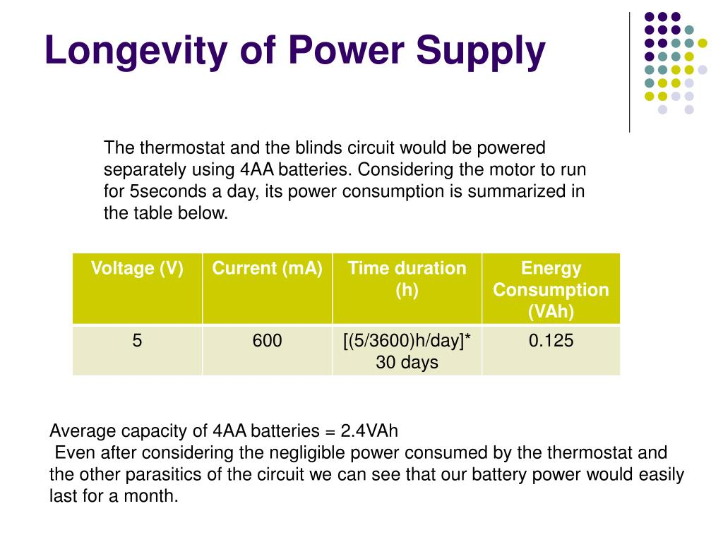 Longevity of Power Supply