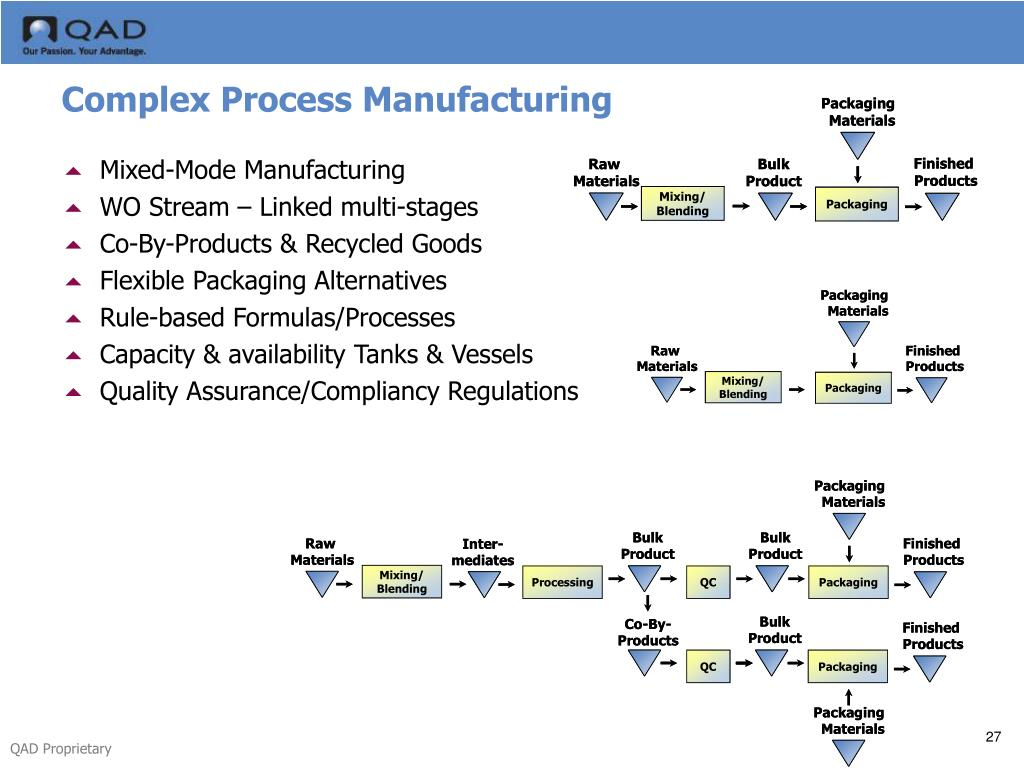 Complex Process Manufacturing