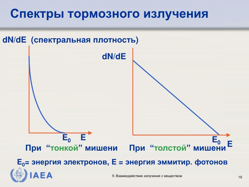 Спектры тормозного излучения