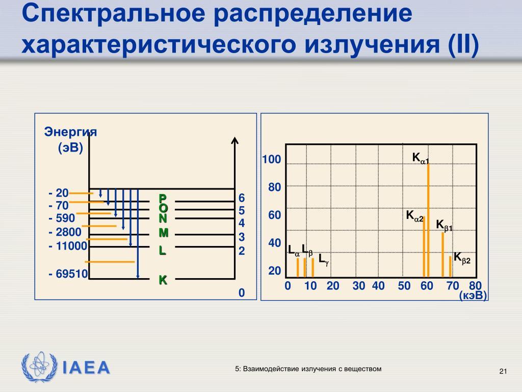 Спектральное распределение характеристического излучения