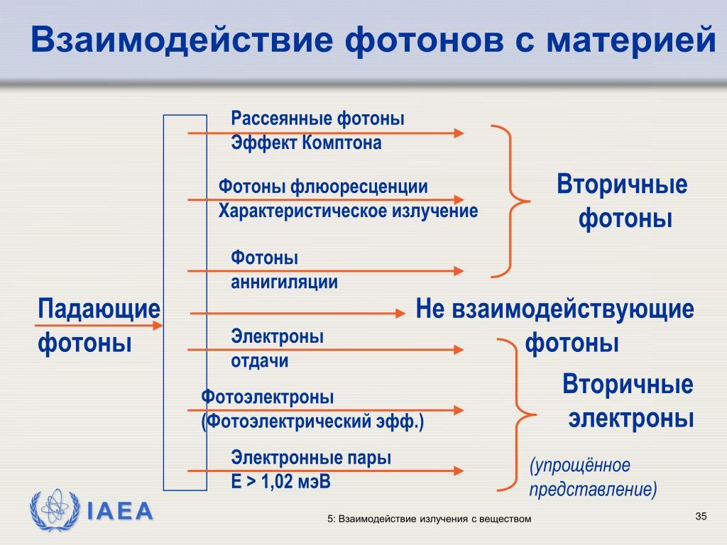 Взаимодействие фотонов с материей