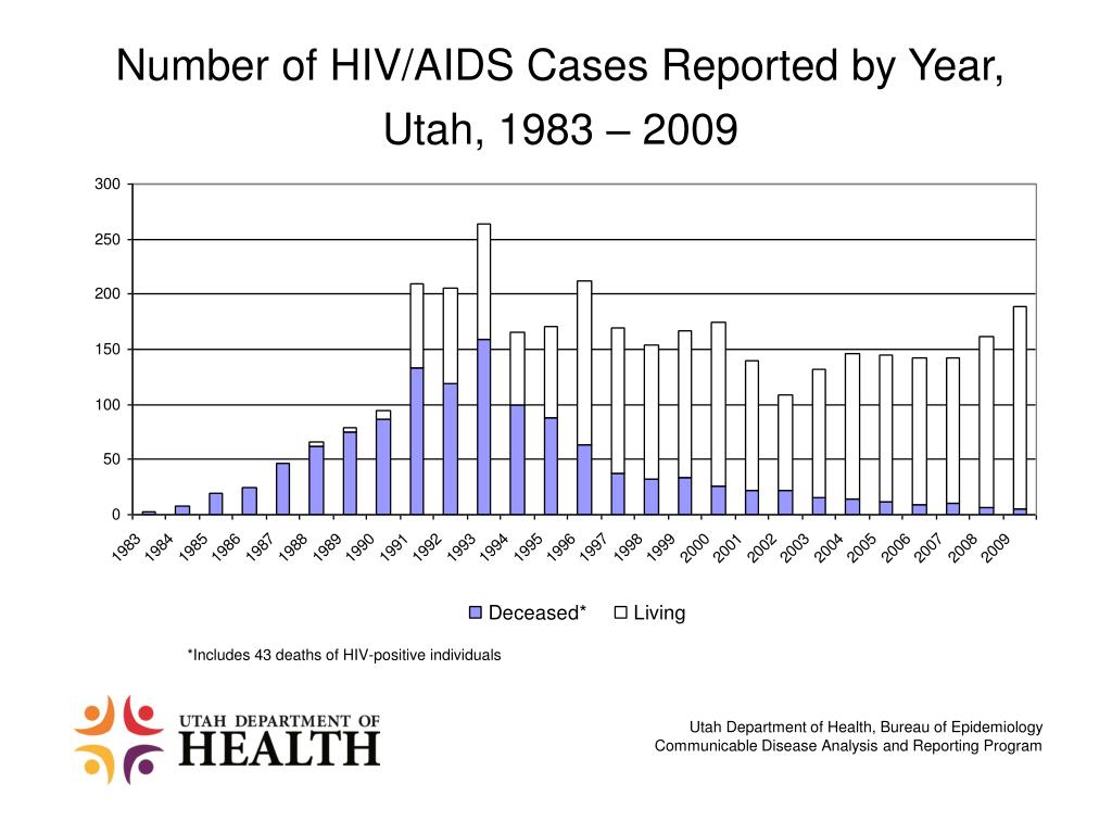 Number of HIV/AIDS Cases Reported by Year, Utah, 1983 – 2009