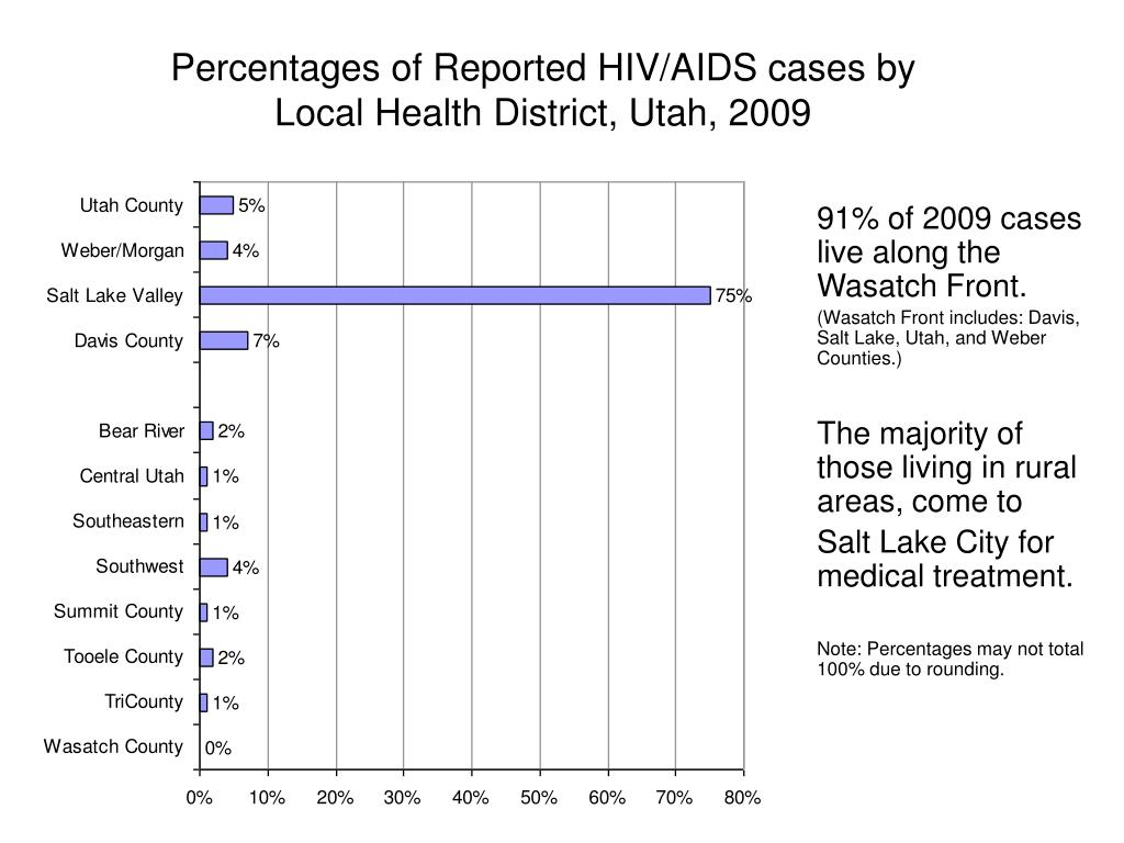 Percentages of Reported HIV/AIDS cases by