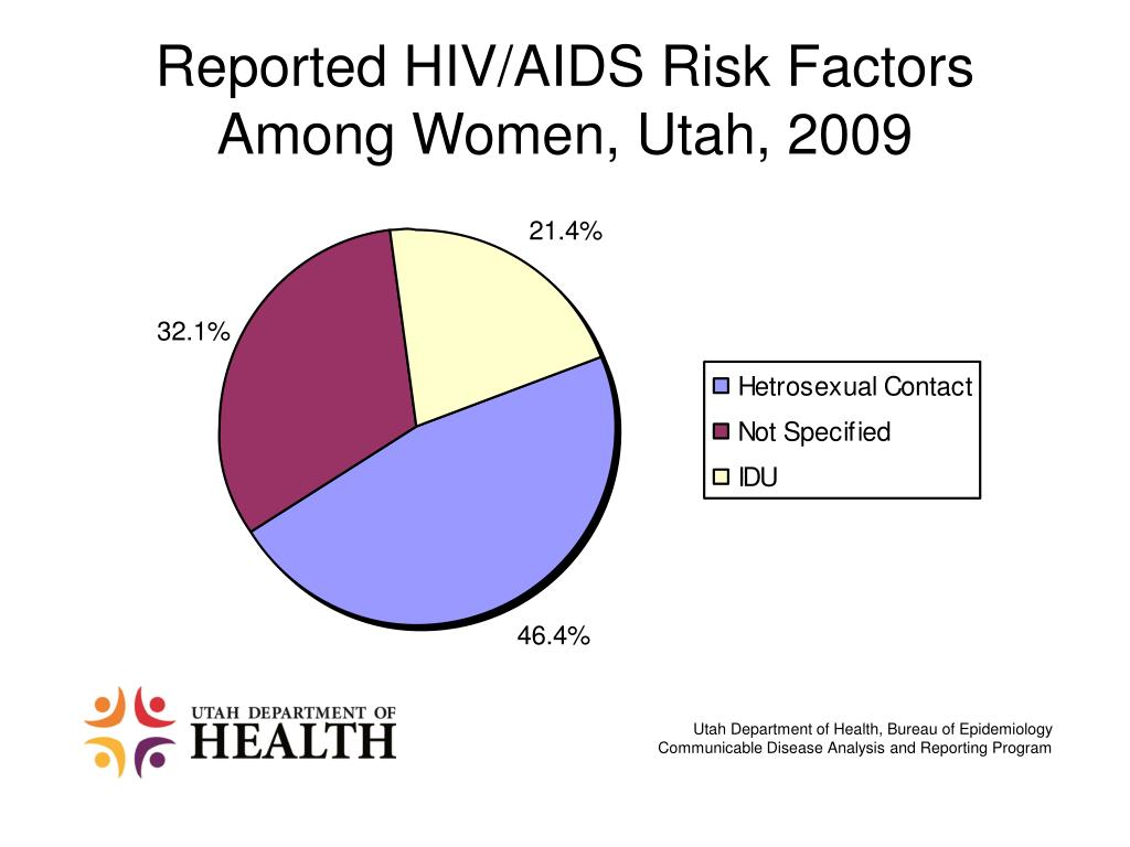 Reported HIV/AIDS Risk Factors Among Women, Utah, 2009