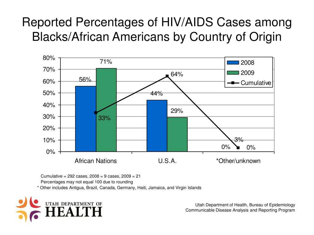 Reported Percentages of HIV/AIDS Cases among Blacks/African Americans by Country of Origin