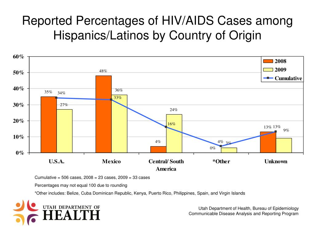 Reported Percentages of HIV/AIDS Cases among Hispanics/Latinos by Country of Origin