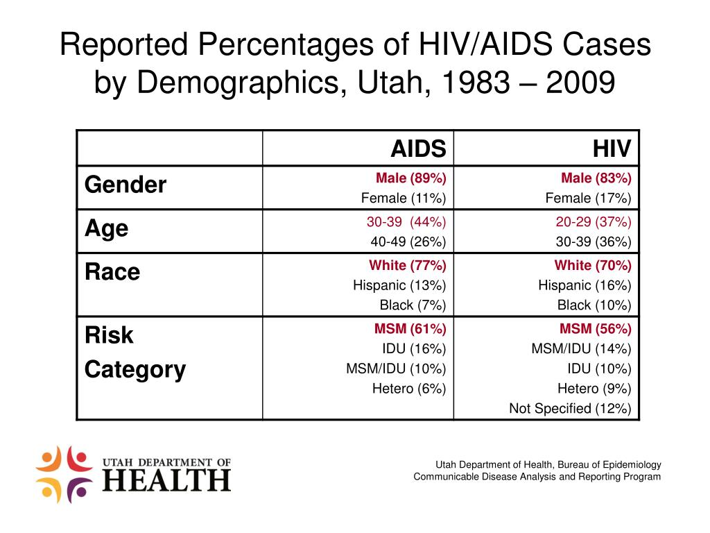 Reported Percentages of HIV/AIDS Cases by Demographics, Utah, 1983 – 2009