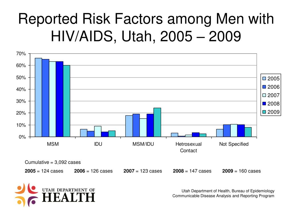 Reported Risk Factors among Men with HIV/AIDS, Utah, 2005 – 2009