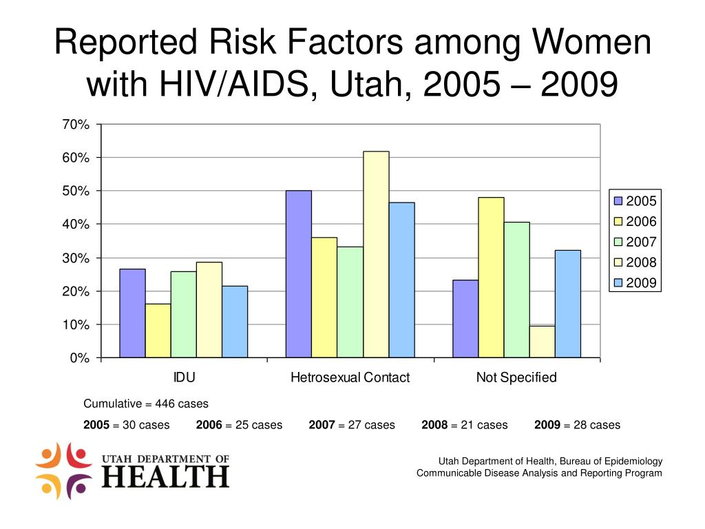 Reported Risk Factors among Women with HIV/AIDS, Utah, 2005 – 2009