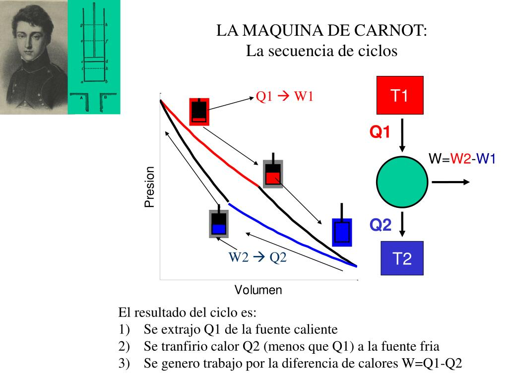 LA MAQUINA DE CARNOT: