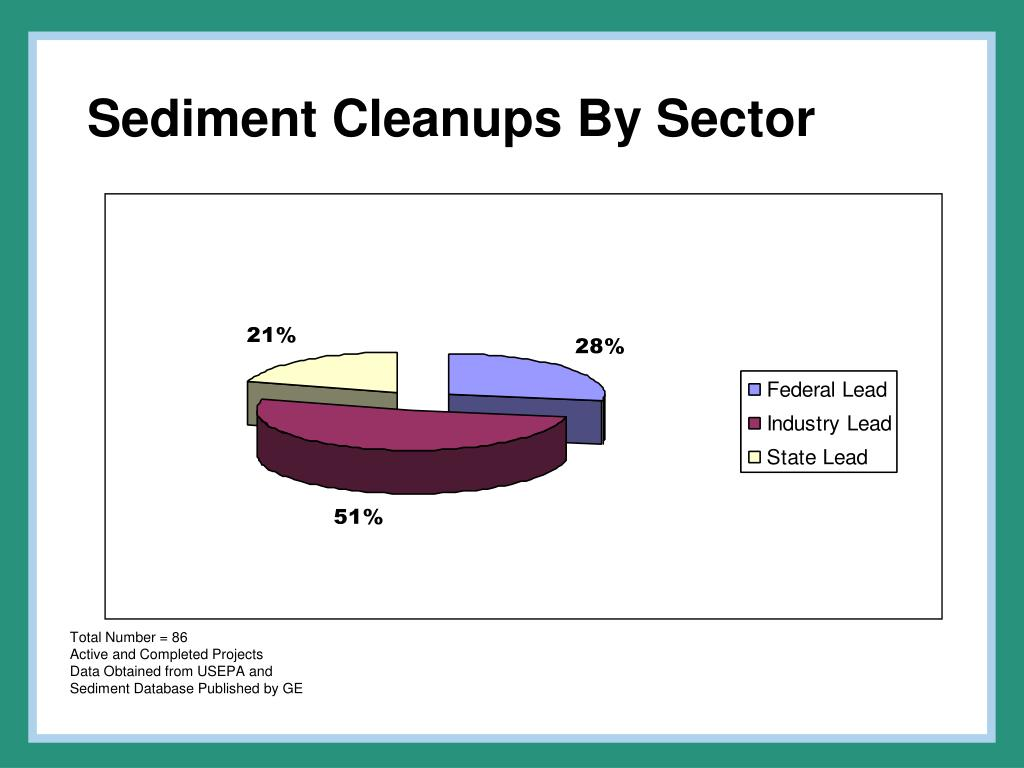 Sediment Cleanups By Sector