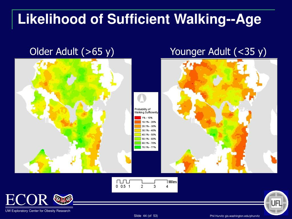 Likelihood of Sufficient Walking--Age