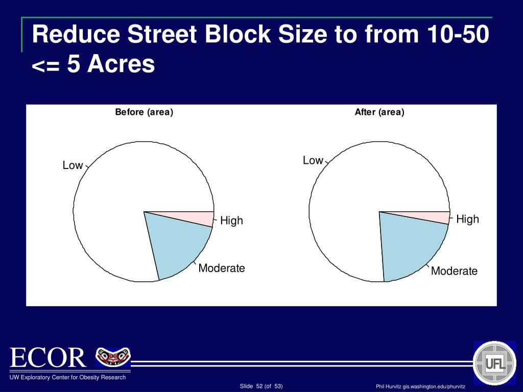 Reduce Street Block Size to from 10-50 <= 5 Acres