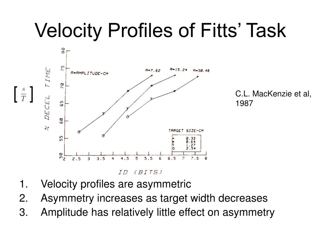 Velocity Profiles of Fitts' Task