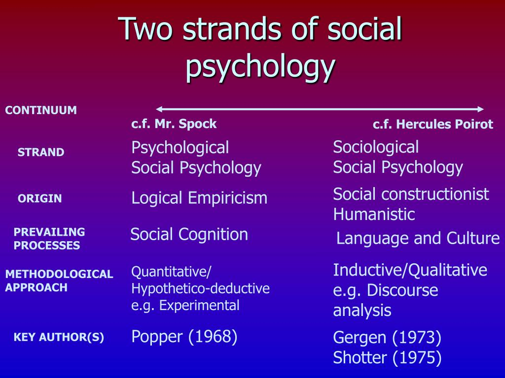 Two strands of social psychology