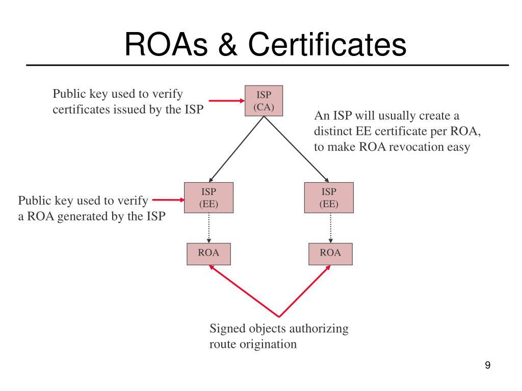 ROAs & Certificates