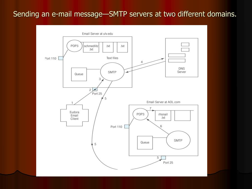 Sending an e-mail message—SMTP servers at two different domains.