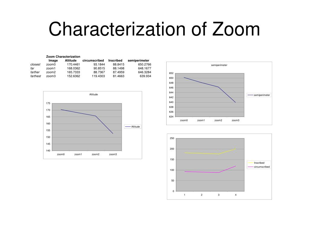 Characterization of Zoom