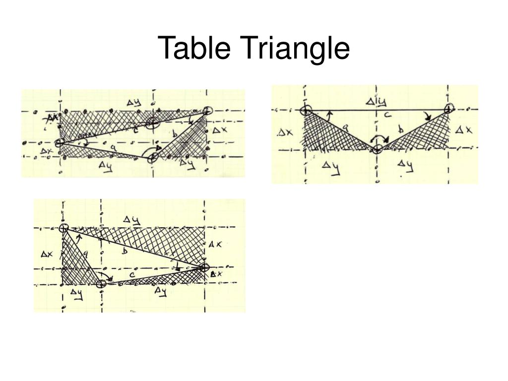 Table Triangle