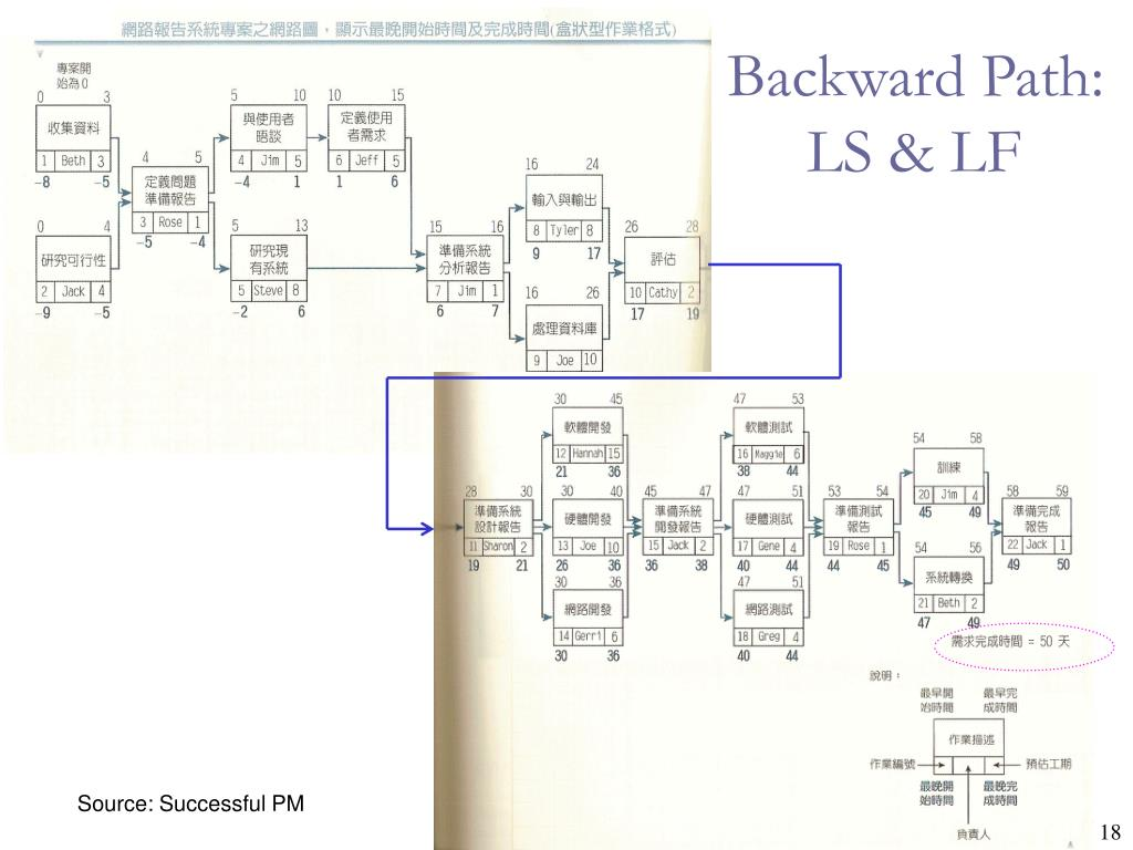 Backward Path: LS & LF