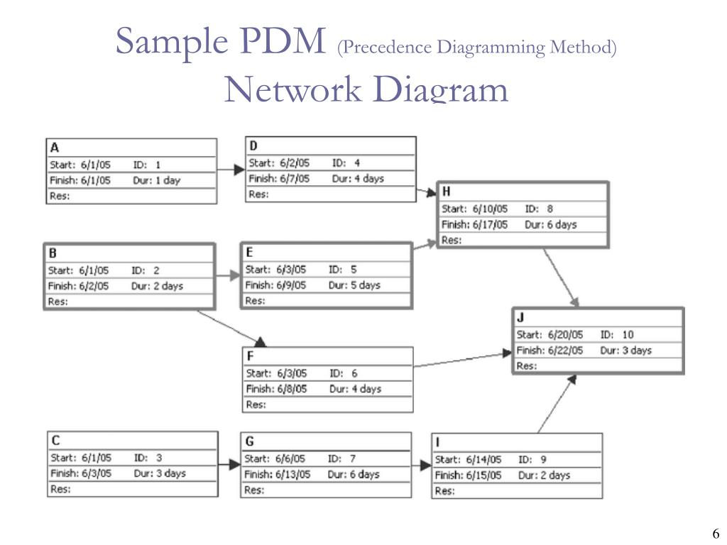 Sample PDM